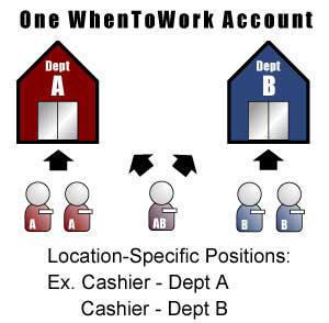 one w2w account diagram